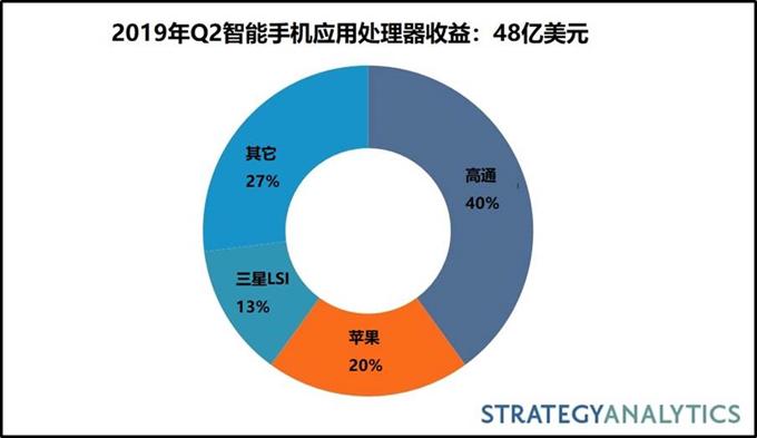 2019年Q2智能手机应用处理器市场份额:AI芯片市场增长强劲