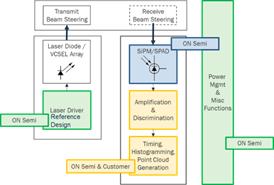技术文章—基于SPAD / SiPM技术的激光雷达方案