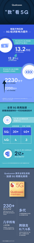 惊人,到2035年5G经济将创造13.2万亿美元经济产出