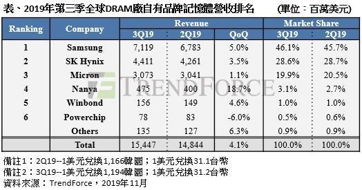 Q3 DRAM销售位元出货量大增,产值季成长4%