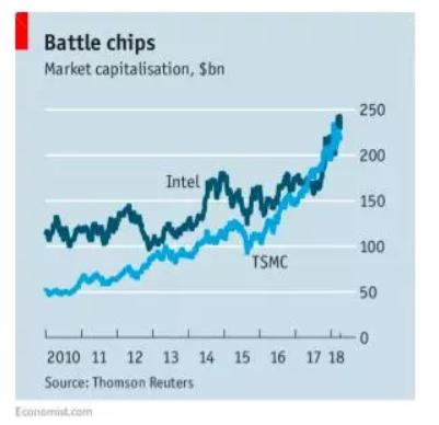 相愛相殺,AMD、Intel、TSMC的三角戀關系