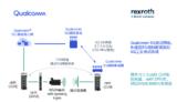 Qualcomm 联手博世力士乐演示5G现网环境下工业终端时间同步