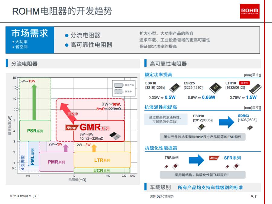 小型化大功率趋势下 罗姆分流电阻器GMR50再成世界首创