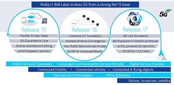 5G核心标准R16即将出台,5G 2020产业荣景可期