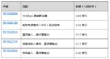 瑞萨五款全新8.2mm爬电式光电耦合器,可缩减35%PCB占板面积