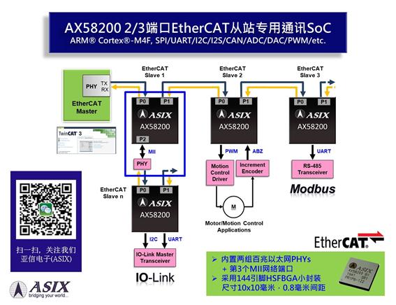 深耕工业自动化,亚信新一代EtherCAT从站专用通讯SoC问市