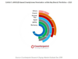 2020年配备AMOLED面板的智能手机销量将突破6亿部
