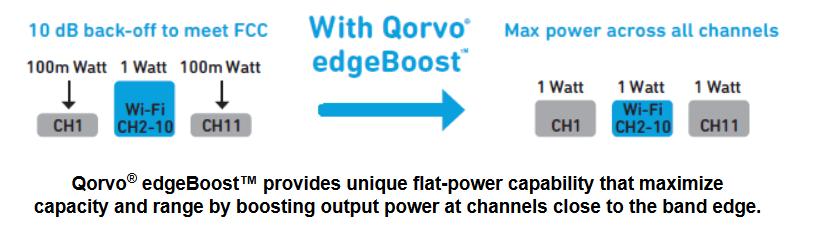 Qorvo推出业界首款带有BAW滤波器的Wi-Fi 6集成前端模块