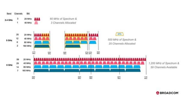 博通推出一系列支持Wi-Fi 6E的芯片组