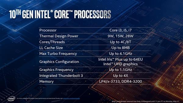 终于等来了10nm,Intel十代酷睿i7-1068G7本季度投产