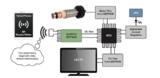 为何RFID加EEPROM等于更简单的物联网