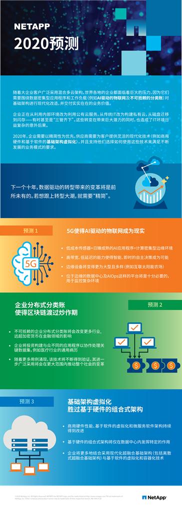 NetApp 2020年预测:精简性是打开技术创新的重要钥匙