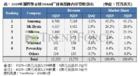 全球內存廠營收情況:三星下滑5% 僅SK海力士、美光增長
