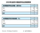 全球5G智能手機出貨量暴增,2020年逼近2億銷量