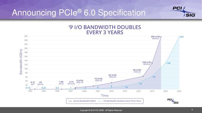 PCIe 6.0新标准来了,速度飙升