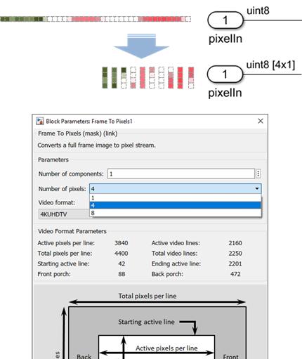 MathWorks在 FPGA 和ASIC上实现自动化视觉系统设计