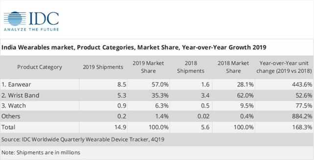 印度可穿戴设备市场同比增长168.3%,小米也上来了