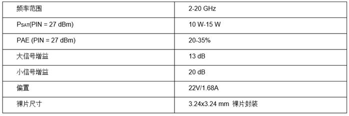 实现通信系统的性能突破,Qorvo宽带 GaN 功率放大器面市