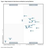 MathWorks 被Gartner 评为机器学习平台魔力象限领导者