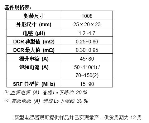 Vishay全新汽車級IHDM電感器,可減少功耗提高效率
