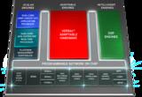 Xilinx推出全球带宽最高、计算密度最高的自适应平台