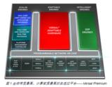 Xilinx  Versal™ Premium,为灵活应变的云加速而设计