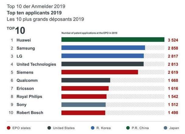 专利生产户!华为2019年在欧洲专利申请量排名第一