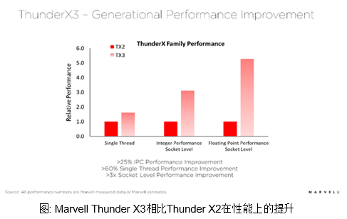 新一代Marvell ThunderX3让HPC服务器性能更上一层楼