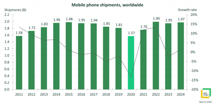 CCS Insight:今年手机销量将是十年来最低