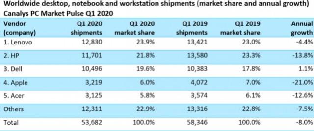 2020Q1 PC出货量同比降低8%,苹果Mac狂降21%