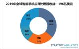 Strategy Analytic:2019年智能手机应用处理器出货量下跌11%