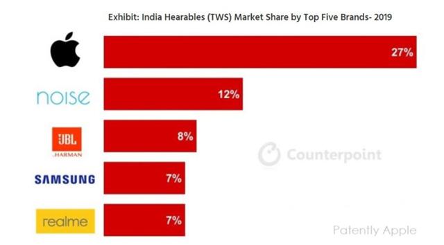 TWS市场苹果依旧领跑,印度出货量同比增长700%