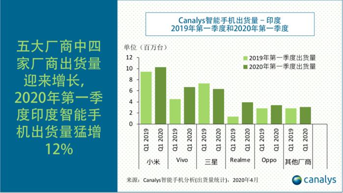 Canalys:2020年Q1印度智能手机市场,中国73%份额遥遥领先