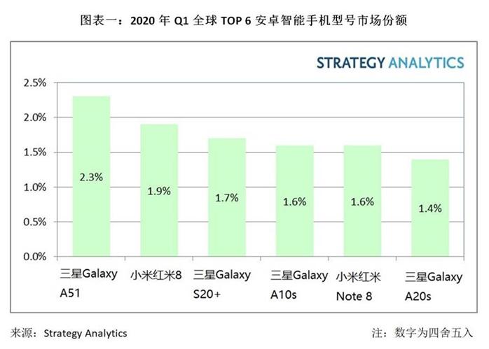 三星Galaxy A51成为2020年Q1全球最畅销安卓智能手机