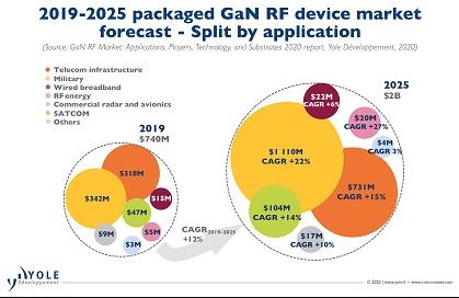 Yole Developpenent: 预计GaN RF的复合年增长率为12%