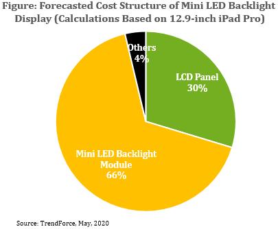 2022年Mini LED背光显示器成本有望低于OLED