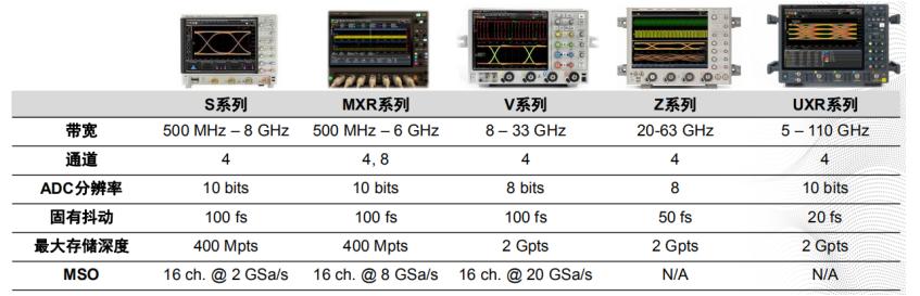 是德科技全新Infiniium MXR系列示波器弥补中高端市场空白