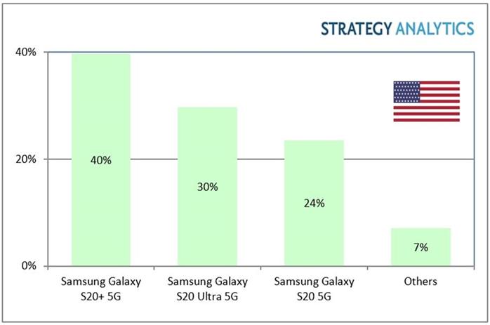 2020年Q1美国最畅销5G手机,不是苹果