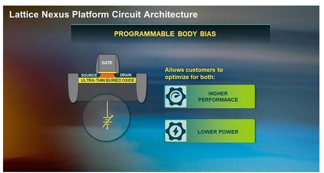 莱迪思Nexus技术平台:重新定义低功耗、小尺寸FPGA