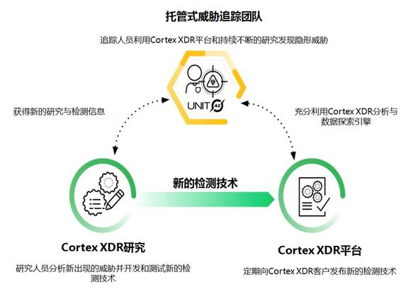 派拓网络面向所有客户推出Cortex XDR托管式威胁追踪服务