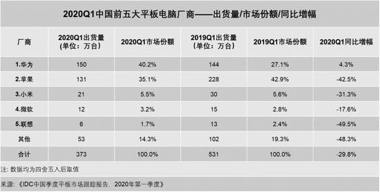 2020Q1华为平板电脑出货量超苹果 居国内市场第一