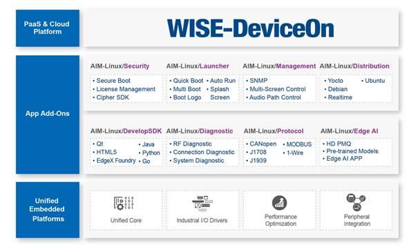 研华NXP i.MX8核心模块产品助力工业物联网设备全面升级