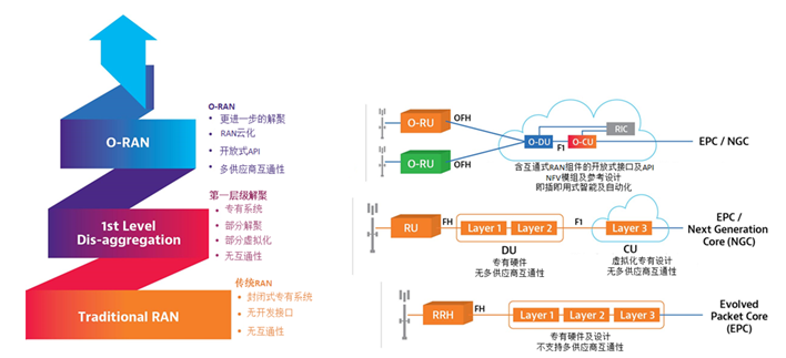 加速5G开放式RAN发展,VIAVI扩展O-RAN测试套件功能