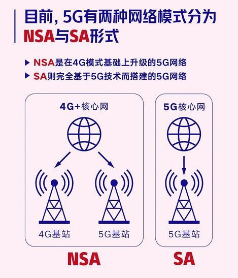 加速5G落地实施,北京联通启动 5G SA 网络公测