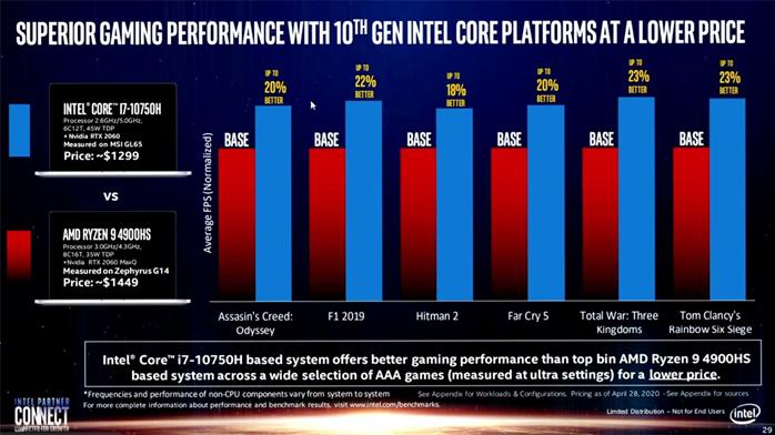 """英特爾""""GPU 變量法""""讓游戲性能更卓越"""