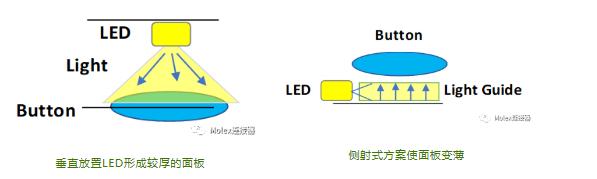 莫仕:电容式背光设计在汽车应用的五大设计挑战
