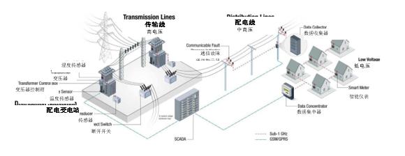 低于1GHz連接對電網資產監控、保護和控制有何優勢