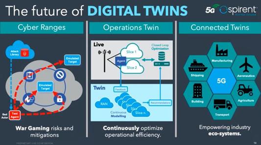 "Spirent:5G ""Digital Twin""技术至关重要"