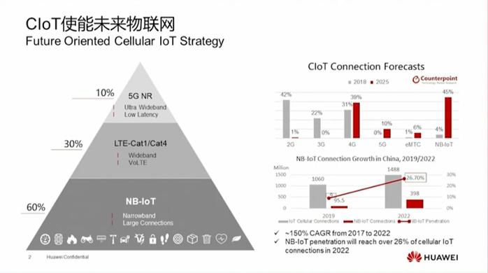 NB-IoT和LTE- Cat1/Cat4是蜂窝物联网发展的基础