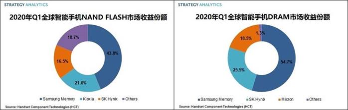 2020Q1智能手机存储芯片市场Samsung 占据半壁江山